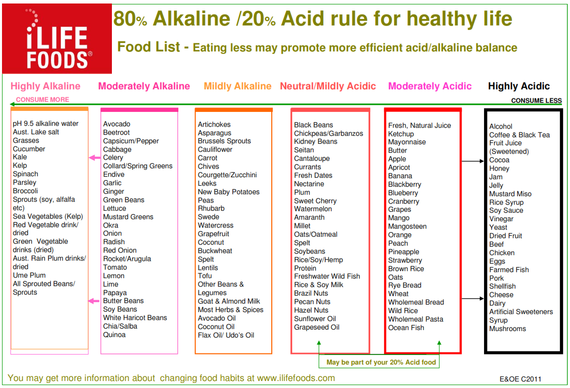 Alkaline and moderate foods