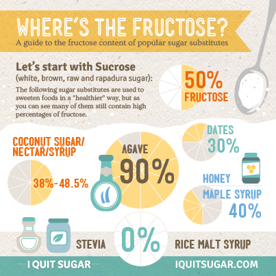 IQS-infographic-fructose1