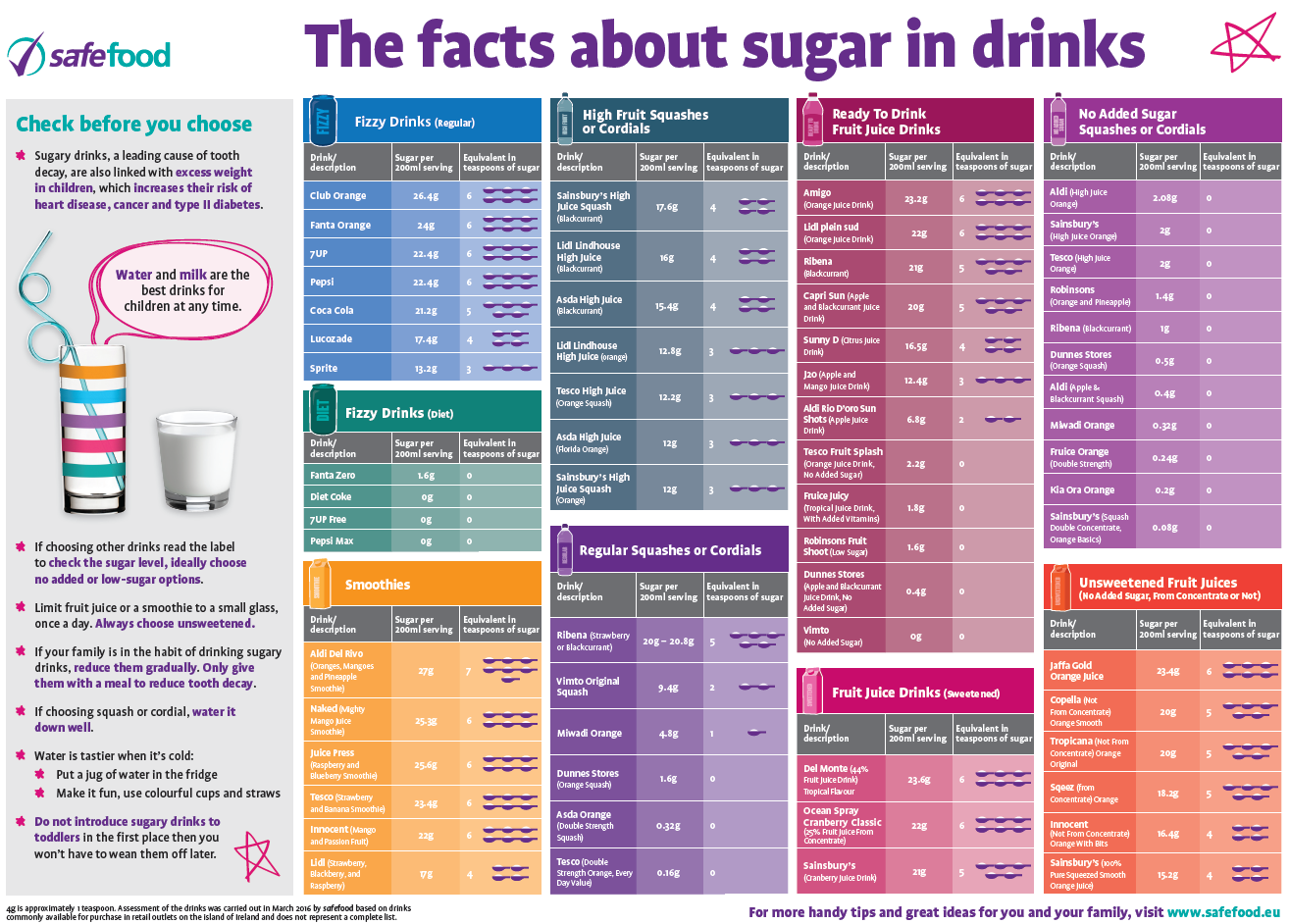The_facts_about_sugary_drinks