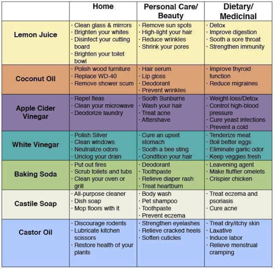 baking-soda-coconut-oil-castor-oil-uses