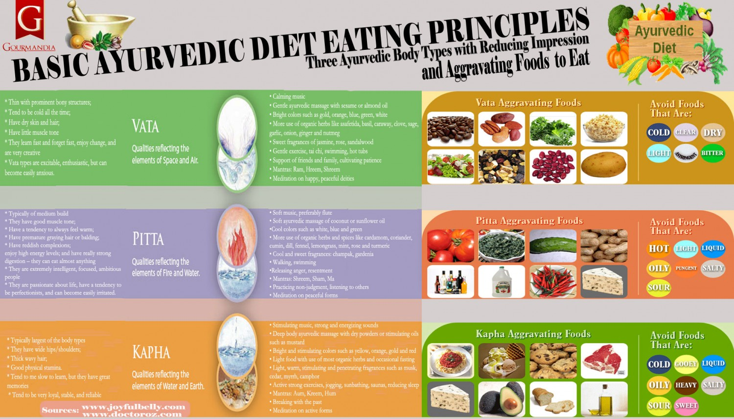 basic-ayurvedic-diet-eating-principles_5247e50176a08_w1500