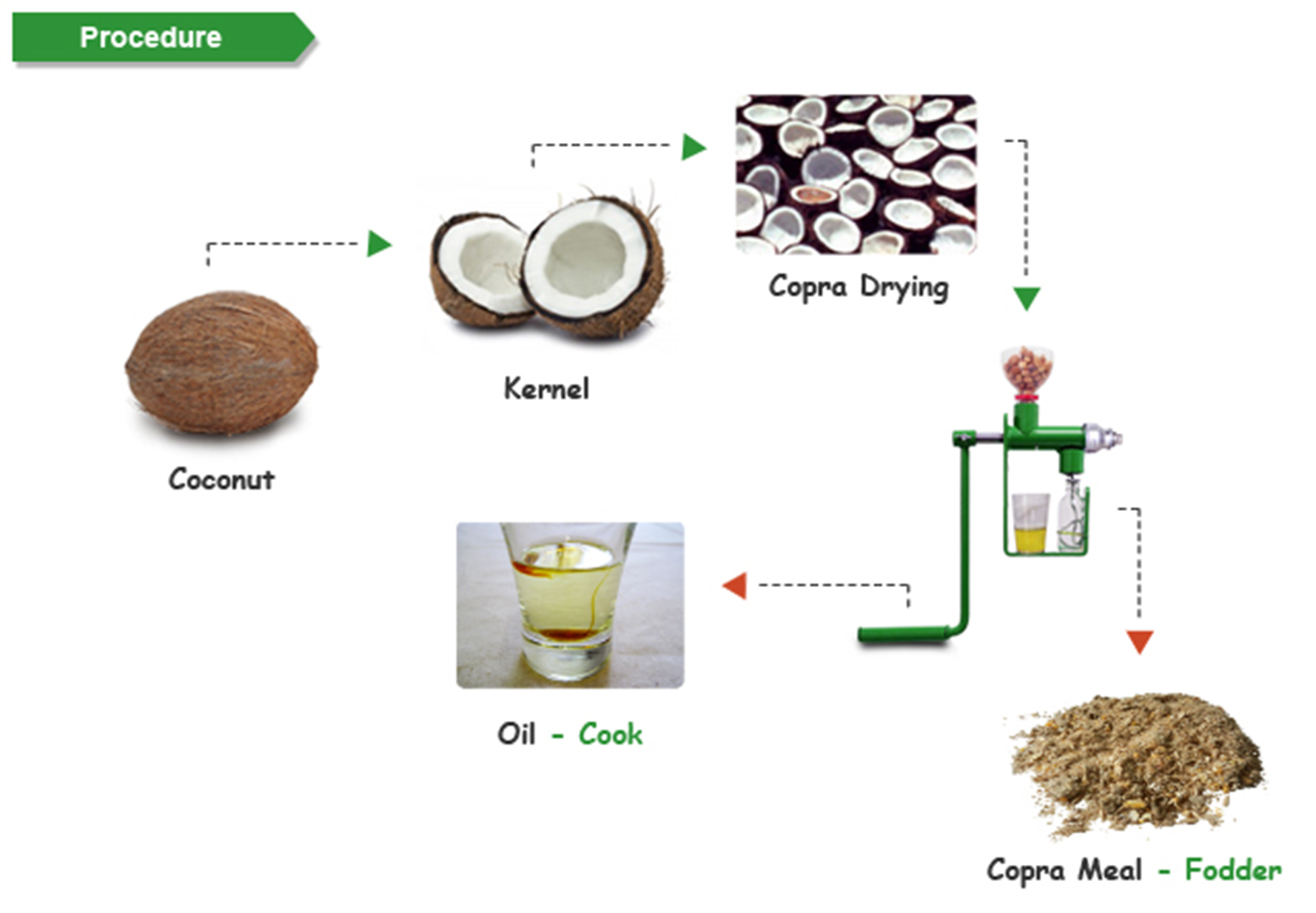 copra way to extract cocnut oil