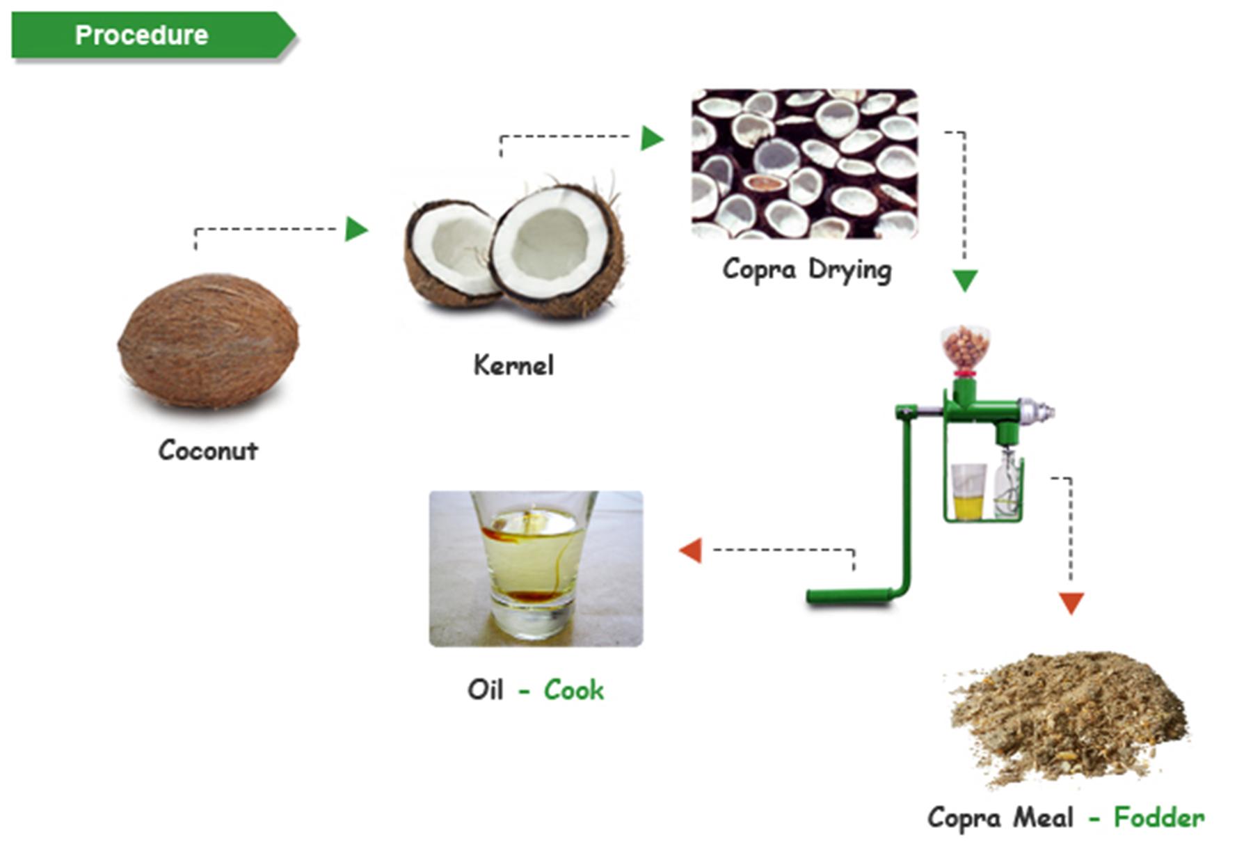 copra way to extract cocnut oil