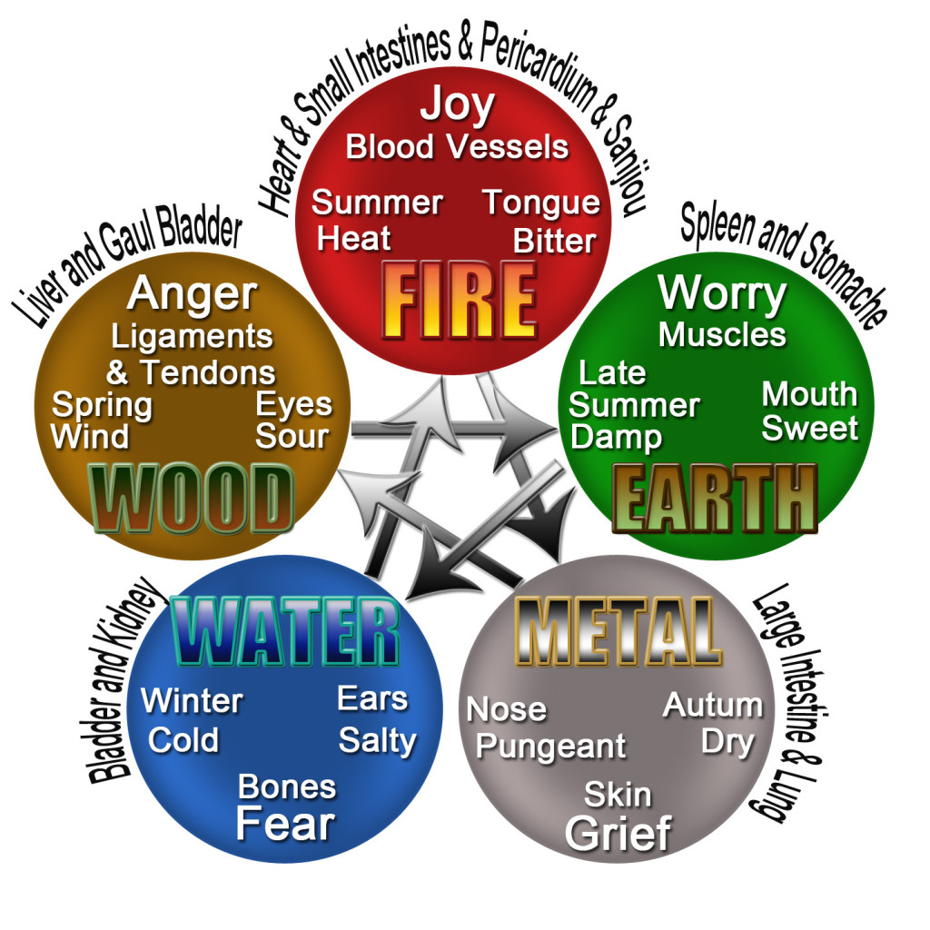 cycle of the elements
