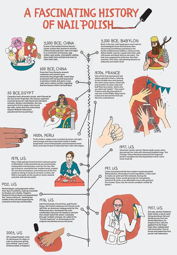 history of nails