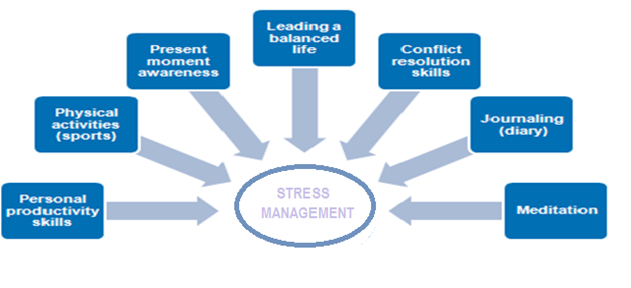 stress_management_2