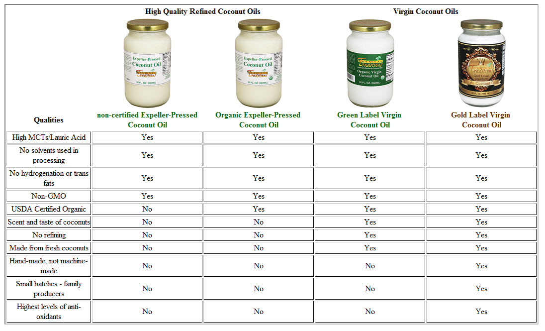 tropical-traditions-coconut-oil-types